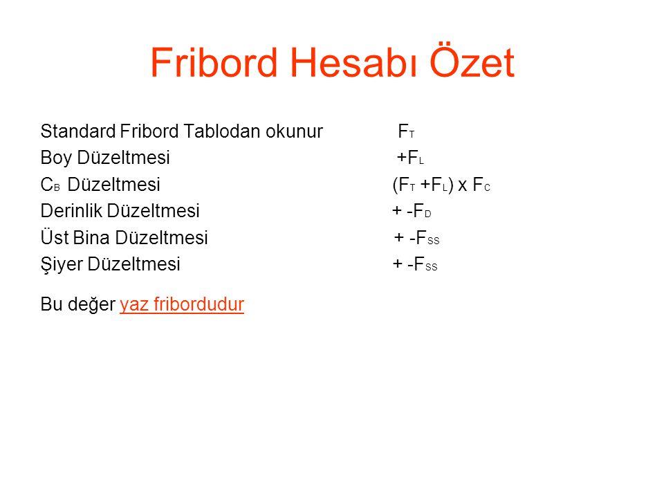 Fribord Hesabı Özet Standard Fribord Tablodan okunur FT