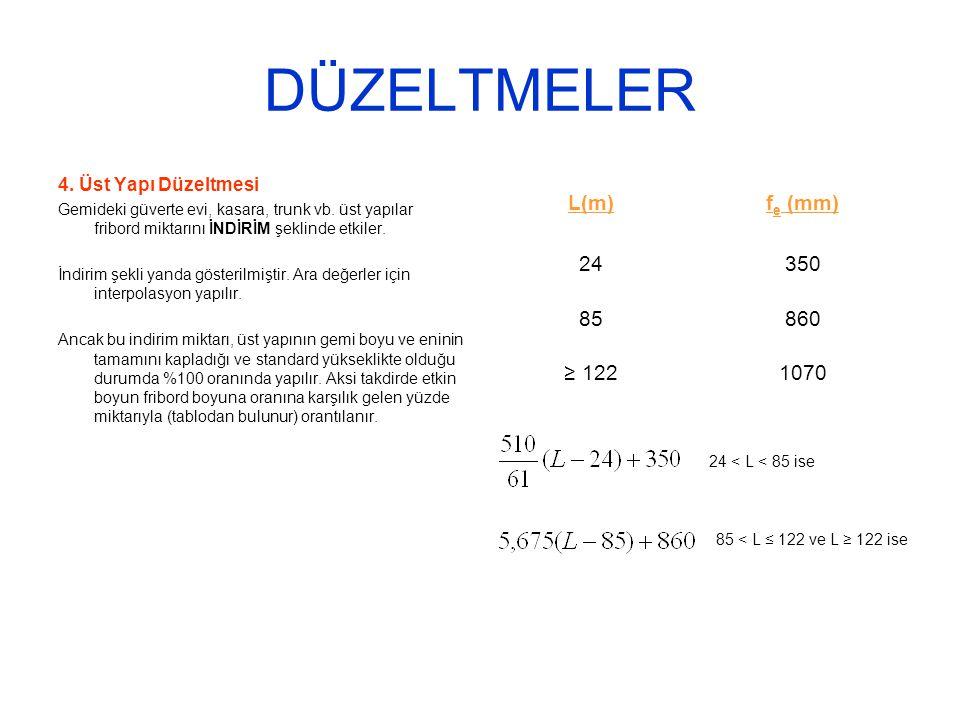 DÜZELTMELER L(m) fe (mm) 24 350 85 860 ≥ 122 1070