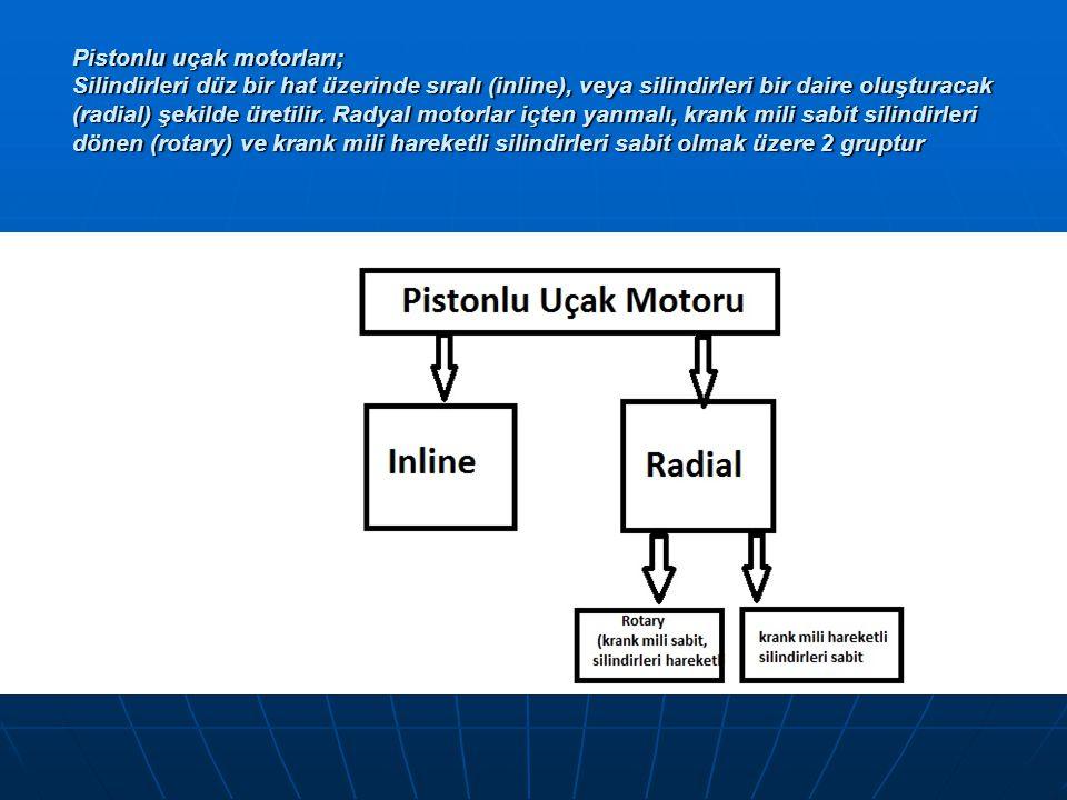 Pistonlu uçak motorları; Silindirleri düz bir hat üzerinde sıralı (inline), veya silindirleri bir daire oluşturacak (radial) şekilde üretilir.