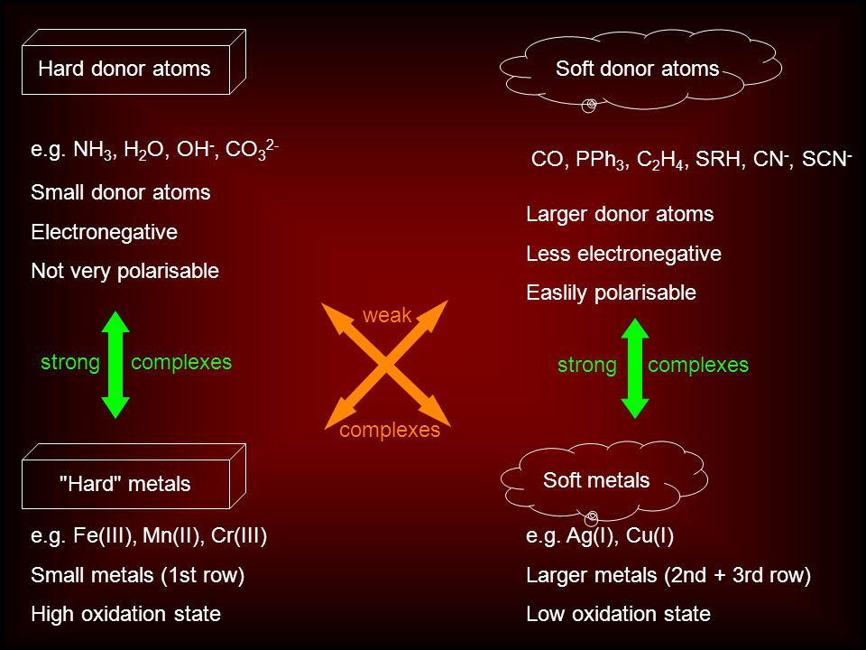 Hard donor atoms Soft donor atoms. e.g. NH3, H2O, OH-, CO32- CO, PPh3, C2H4, SRH, CN-, SCN- Small donor atoms.