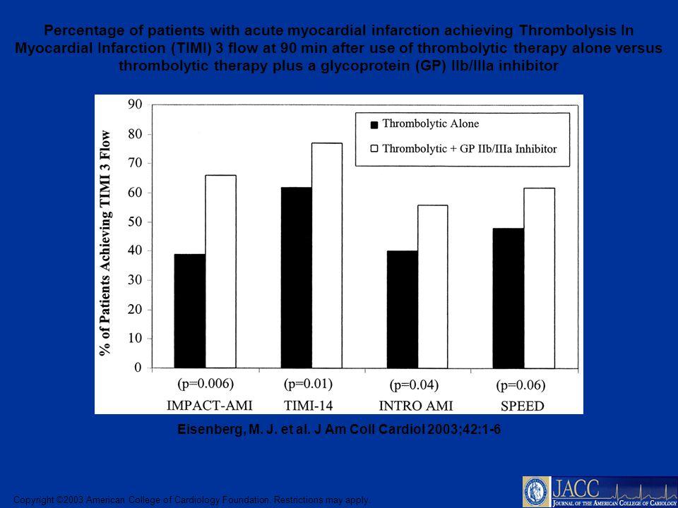 Eisenberg, M. J. et al. J Am Coll Cardiol 2003;42:1-6