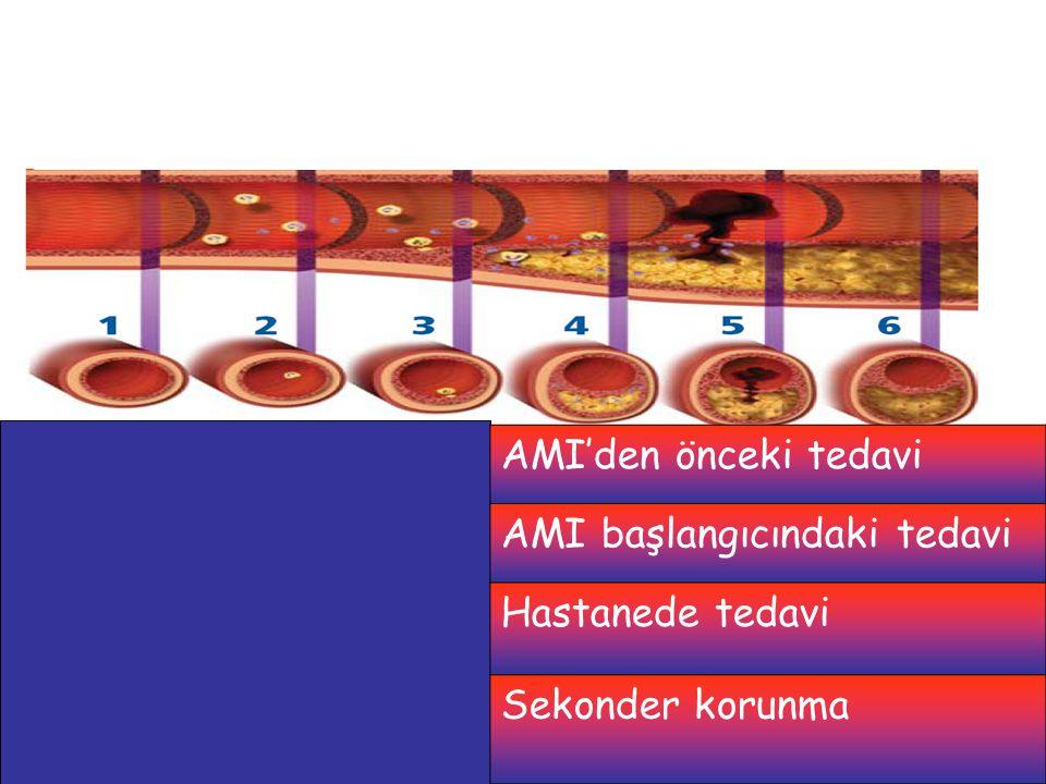 AMI'den önceki tedavi AMI başlangıcındaki tedavi Hastanede tedavi Sekonder korunma