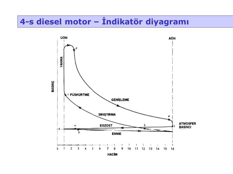 4-s diesel motor – İndikatör diyagramı