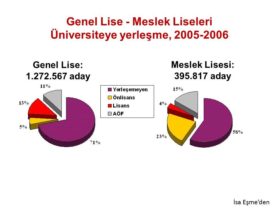 Genel Lise - Meslek Liseleri Üniversiteye yerleşme, 2005-2006