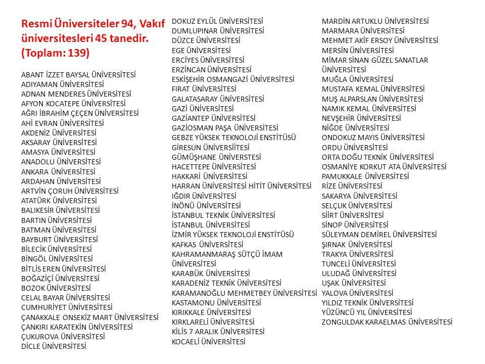 Resmi Üniversiteler 94, Vakıf üniversitesleri 45 tanedir. (Toplam: 139)