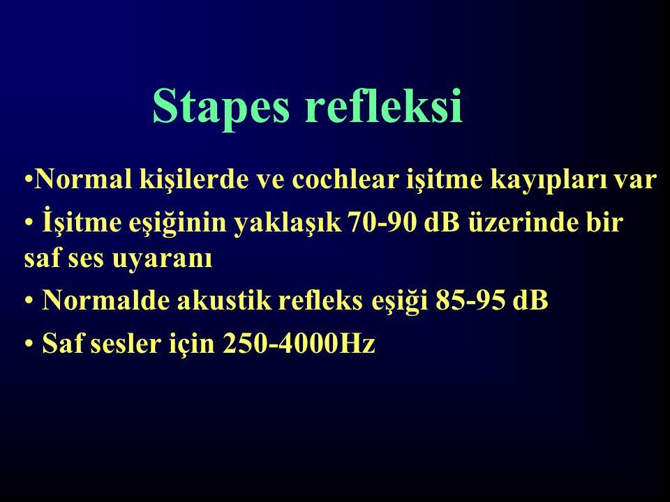 Stapes refleksi Normal kişilerde ve cochlear işitme kayıpları var
