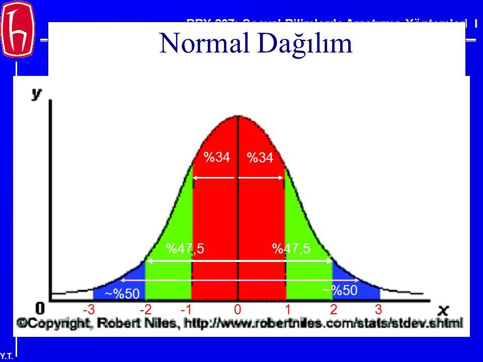 Normal Dağılım %34 %34 %47,5 %47,5 ~%50 ~%50 -3 -2 -1 1 2 3 3