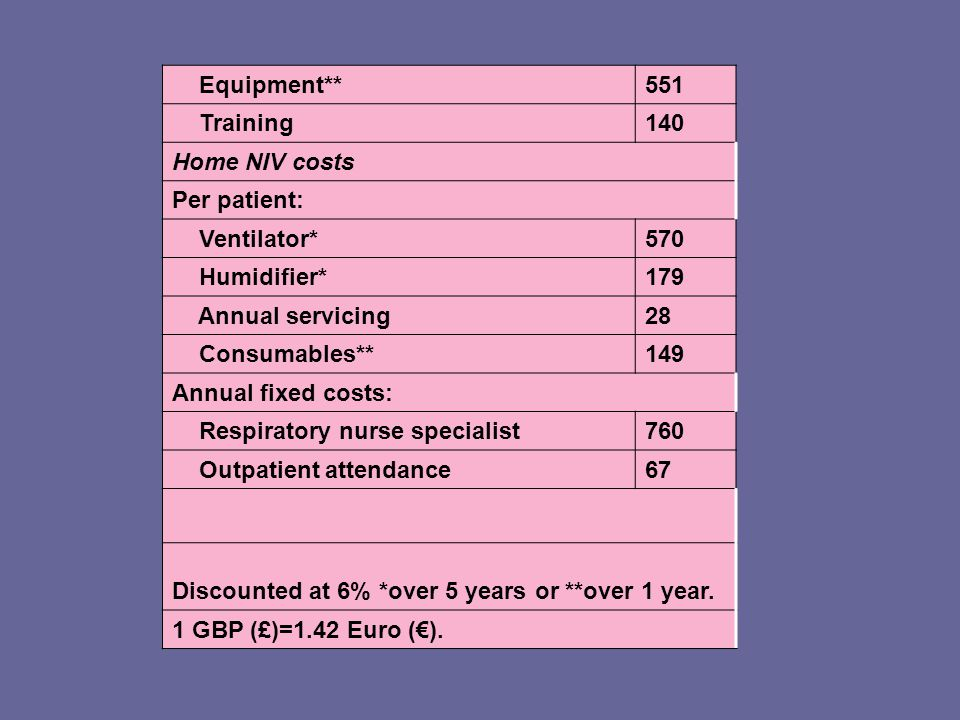 Table 2 Cost centres Equipment** 551. Training. 140. Home NIV costs. Per patient: Ventilator*