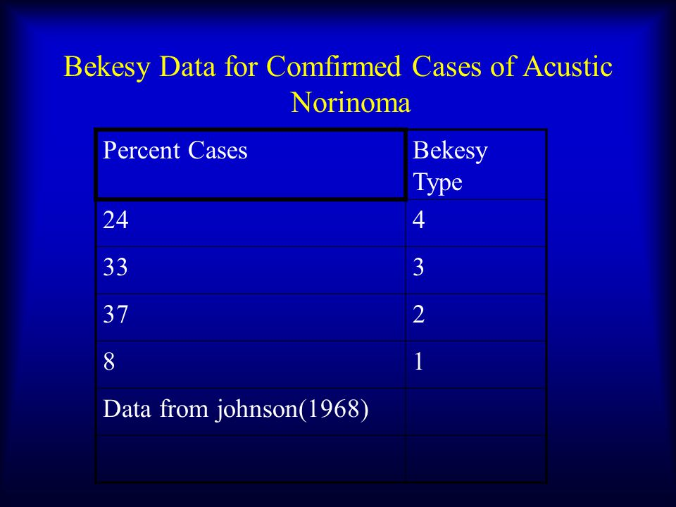Bekesy Data for Comfirmed Cases of Acustic Norinoma