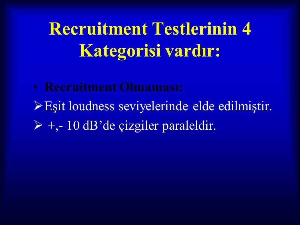 Recruitment Testlerinin 4 Kategorisi vardır: