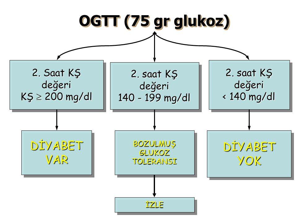 OGTT (75 gr glukoz) DİYABET VAR DİYABET YOK 2. Saat KŞ değeri