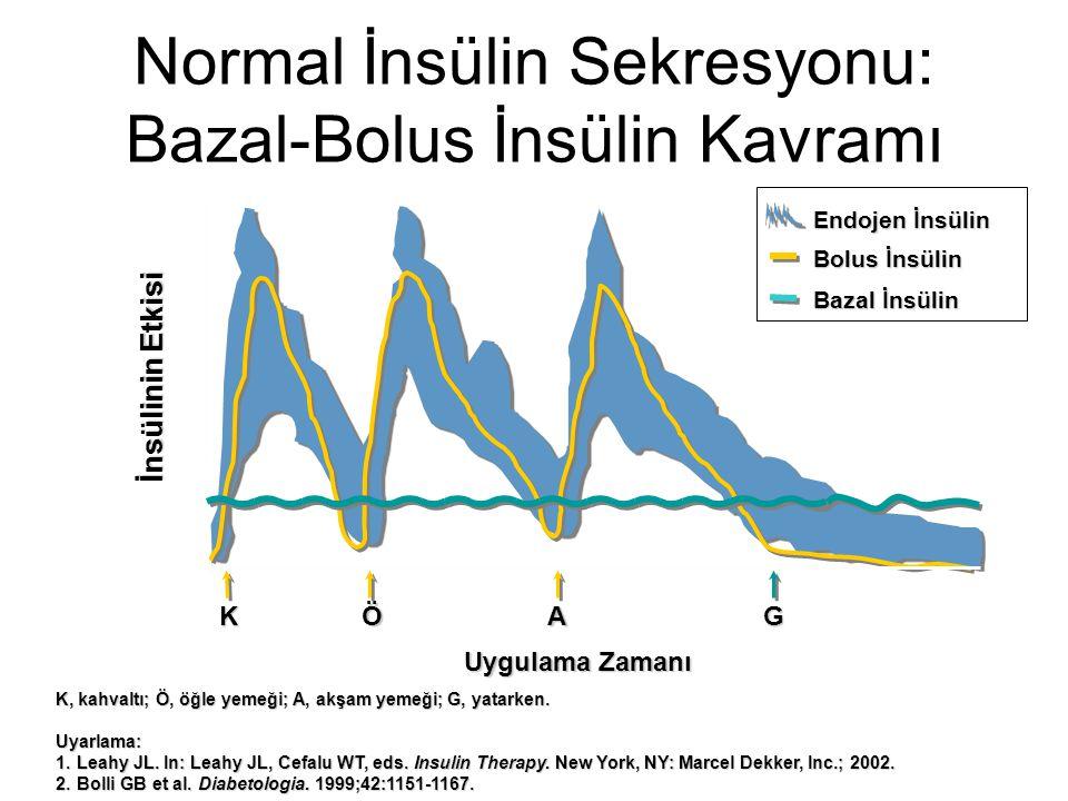 Normal İnsülin Sekresyonu: Bazal-Bolus İnsülin Kavramı