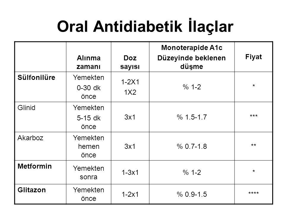 Oral Antidiabetik İlaçlar