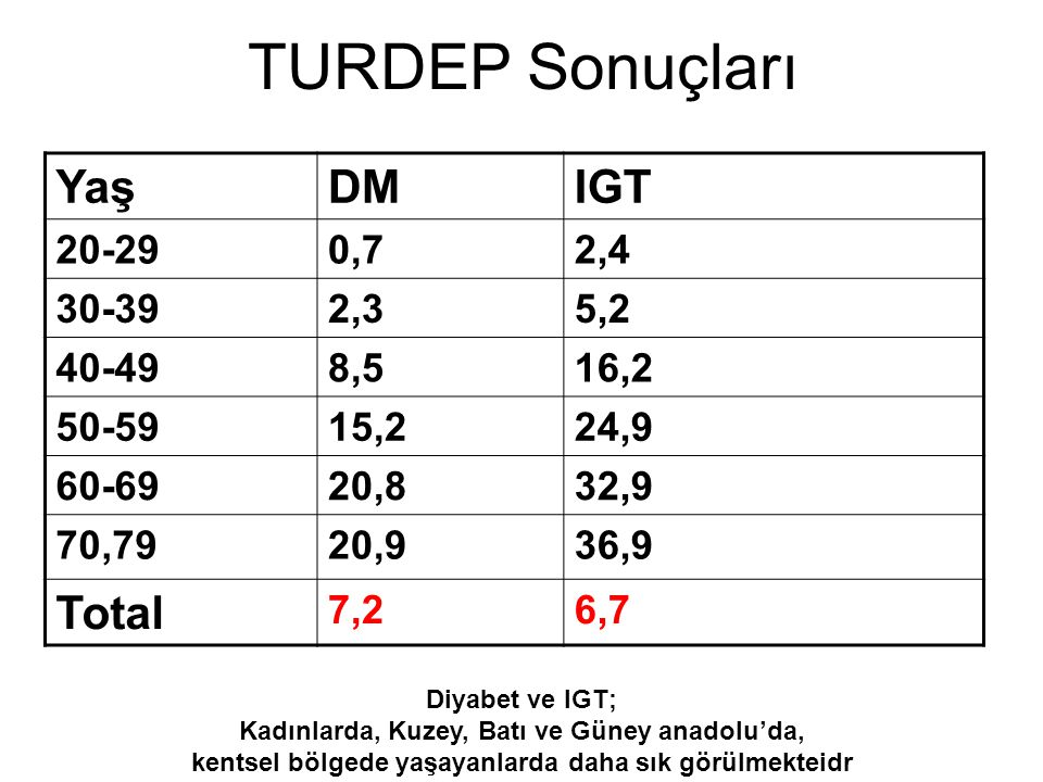 TURDEP Sonuçları Yaş DM IGT Total 20-29 0,7 2,4 30-39 2,3 5,2 40-49
