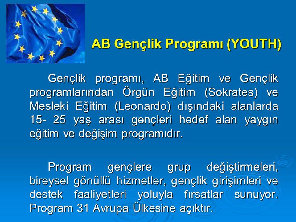 AB Gençlik Programı (YOUTH)