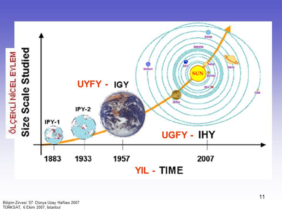 UYFY - UGFY - YIL - Bilişim Zirvesi '07: Dünya Uzay Haftası 2007
