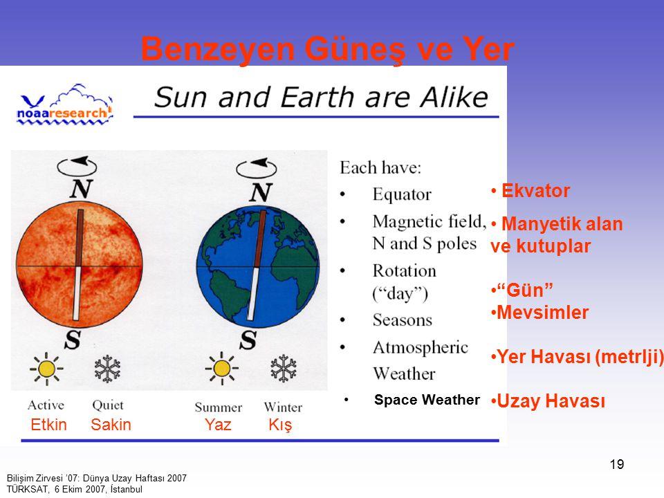 Benzeyen Güneş ve Yer Ekvator Manyetik alan ve kutuplar Gün