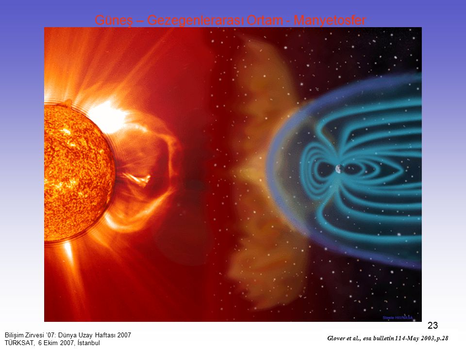 Güneş – Gezegenlerarası Ortam - Manyetosfer