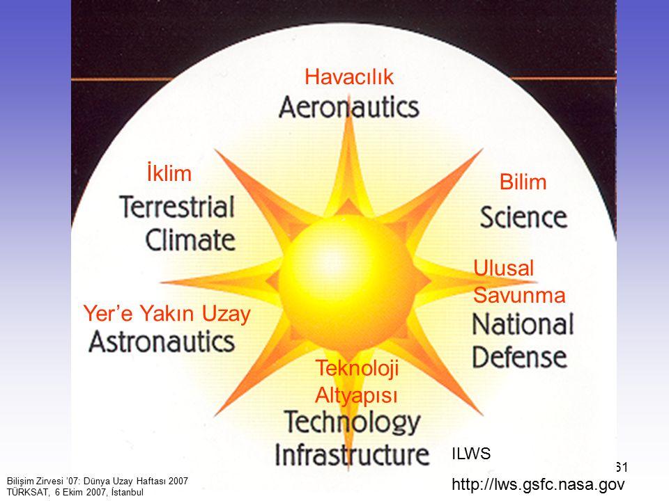 Havacılık İklim Bilim Ulusal Savunma Yer'e Yakın Uzay