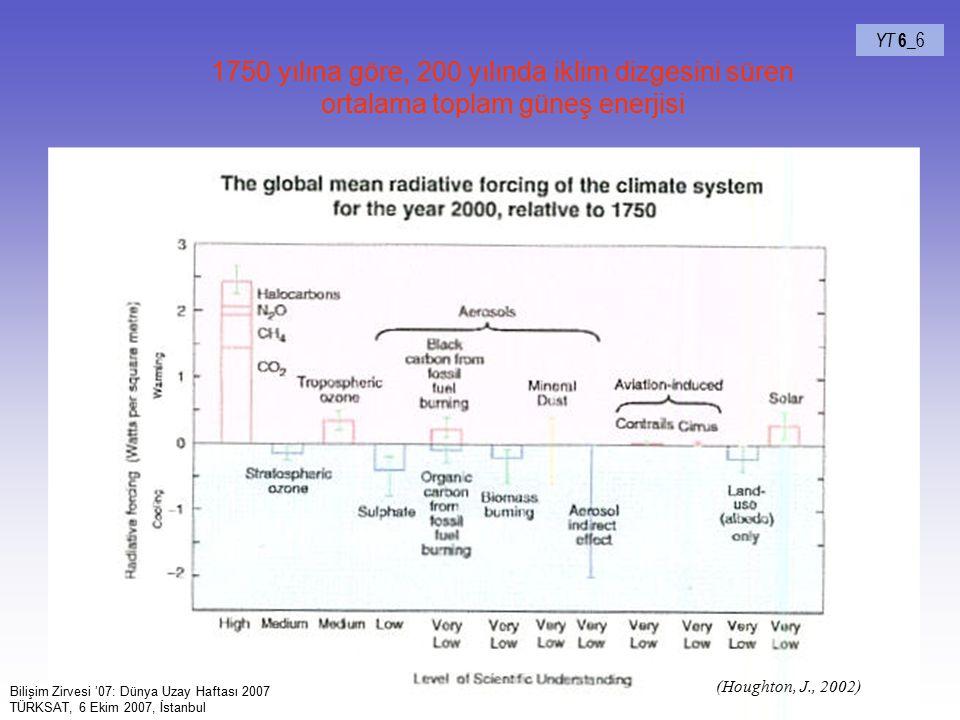 YT 6_6 1750 yılına göre, 200 yılında iklim dizgesini süren ortalama toplam güneş enerjisi. (Houghton, J., 2002)