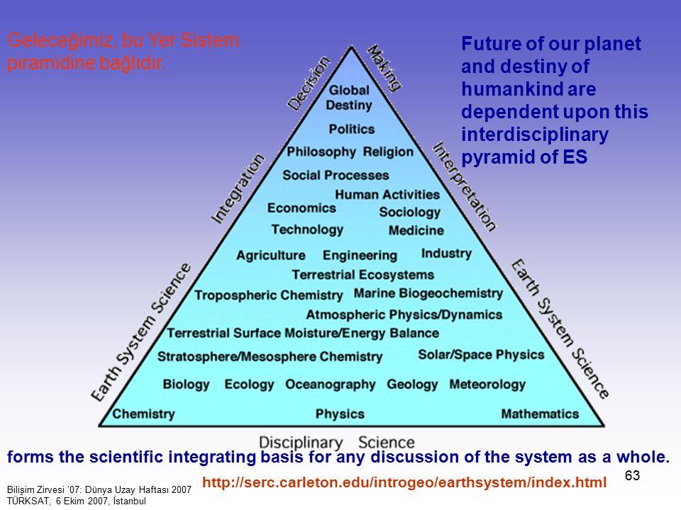 Geleceğimiz, bu Yer Sistem piramidine bağlıdır.