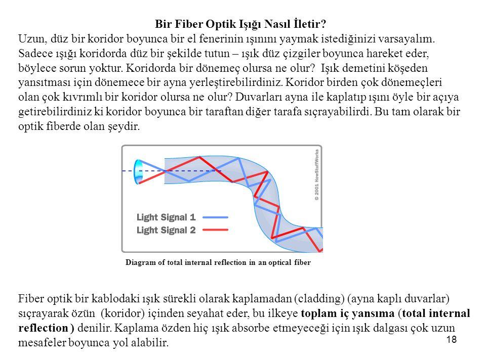 Bir Fiber Optik Işığı Nasıl İletir