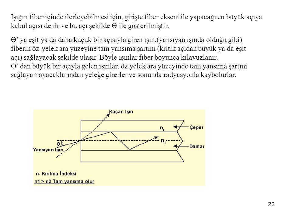 Işığın fiber içinde ilerleyebilmesi için, girişte fiber ekseni ile yapacağı en büyük açıya kabul açısı denir ve bu açı şekilde Ө ile gösterilmiştir.