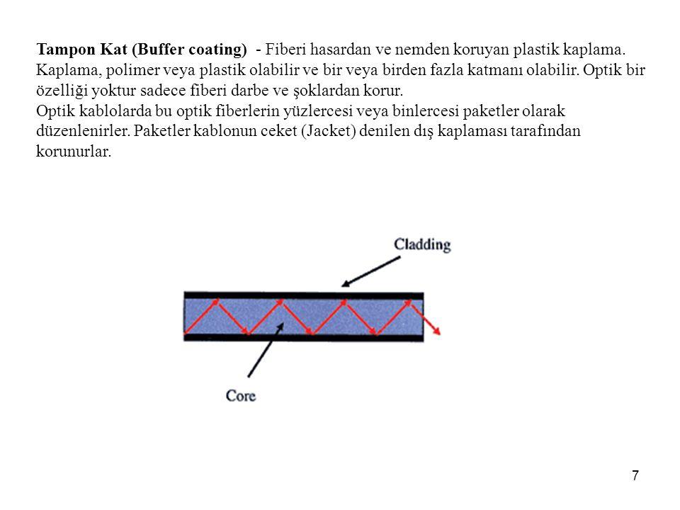 Tampon Kat (Buffer coating) - Fiberi hasardan ve nemden koruyan plastik kaplama. Kaplama, polimer veya plastik olabilir ve bir veya birden fazla katmanı olabilir. Optik bir özelliği yoktur sadece fiberi darbe ve şoklardan korur.