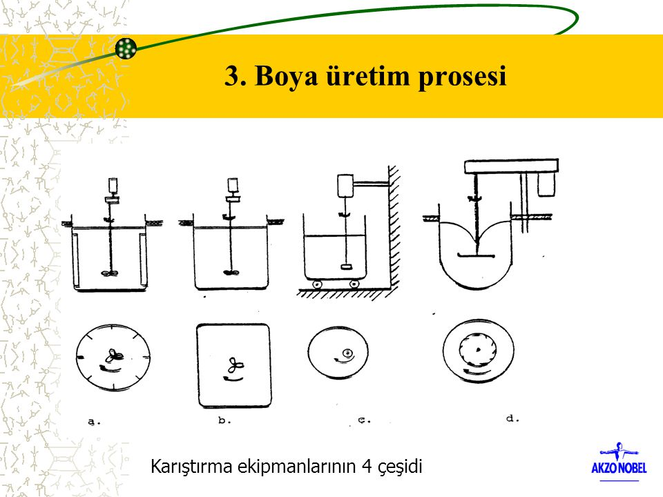 3. Boya üretim prosesi Karıştırma ekipmanlarının 4 çeşidi