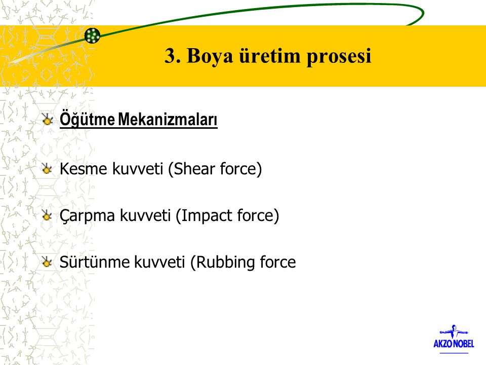 3. Boya üretim prosesi Öğütme Mekanizmaları