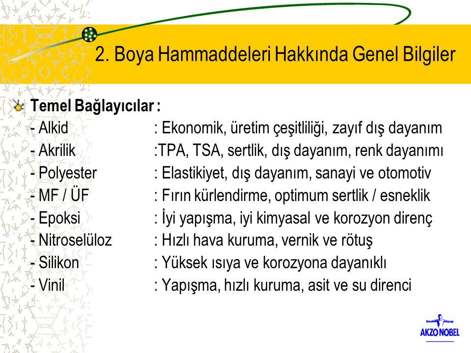 2. Boya Hammaddeleri Hakkında Genel Bilgiler