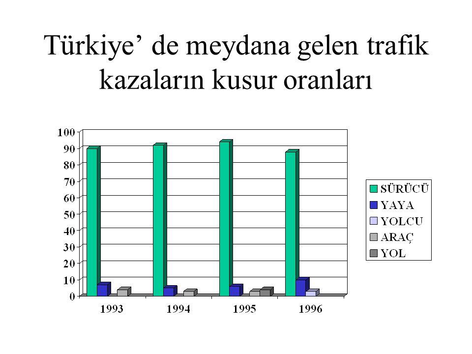 Türkiye' de meydana gelen trafik kazaların kusur oranları