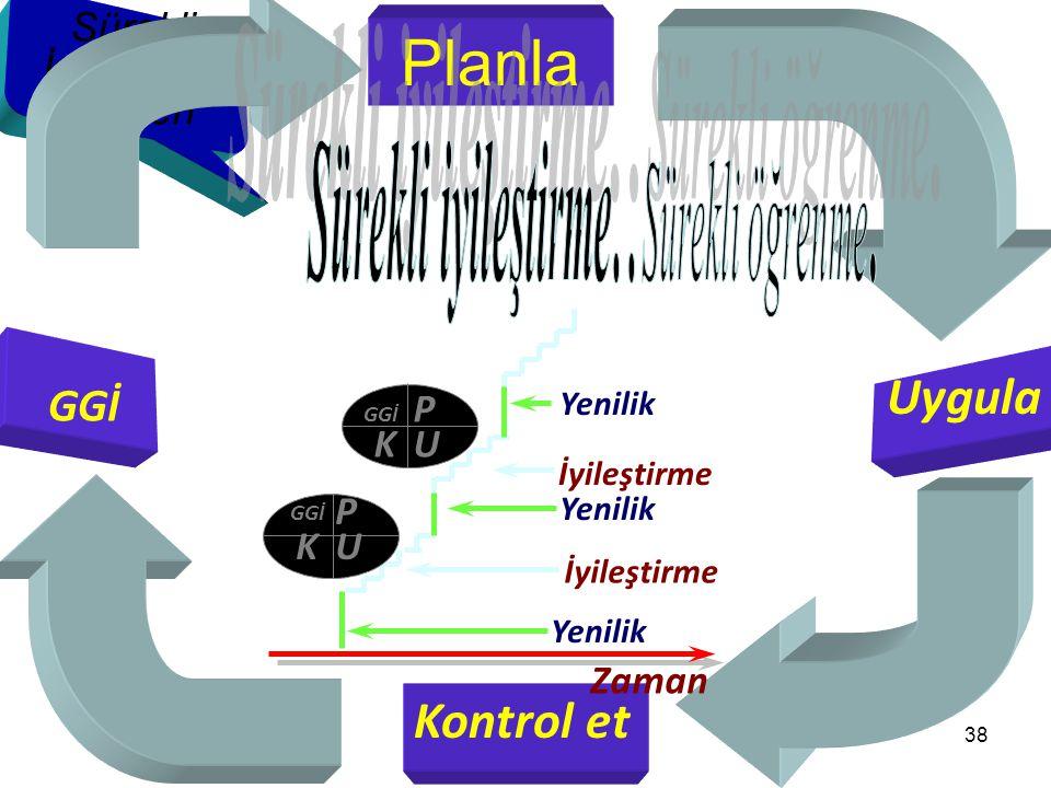 Planla Uygula Kontrol et GGİ Sürekli İyileştirme Kaizen Zaman P U K