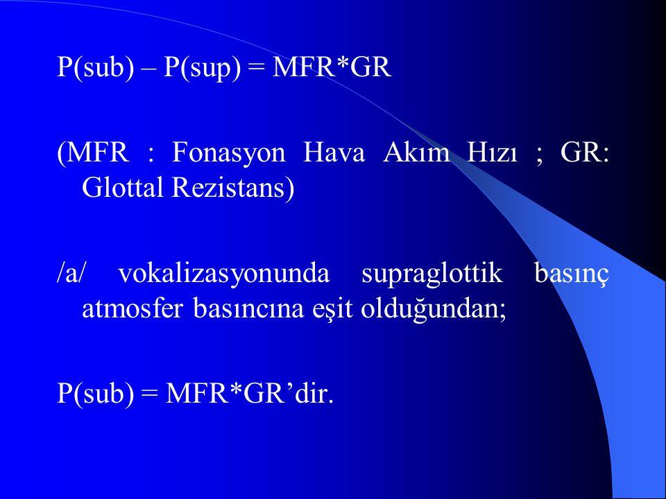 P(sub) – P(sup) = MFR*GR