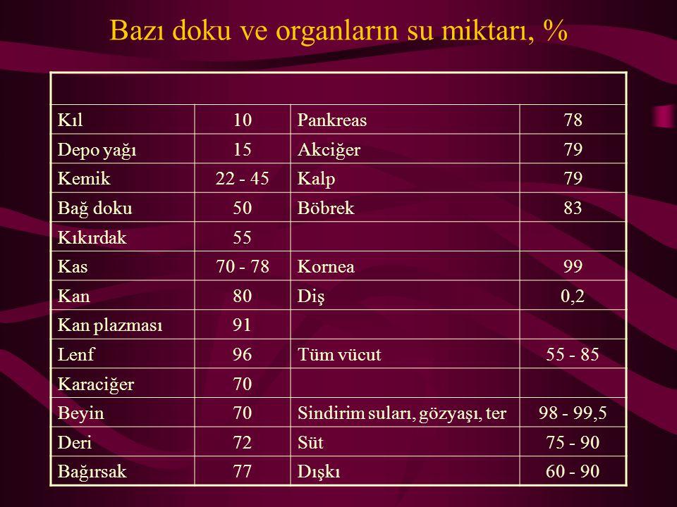 Bazı doku ve organların su miktarı, %