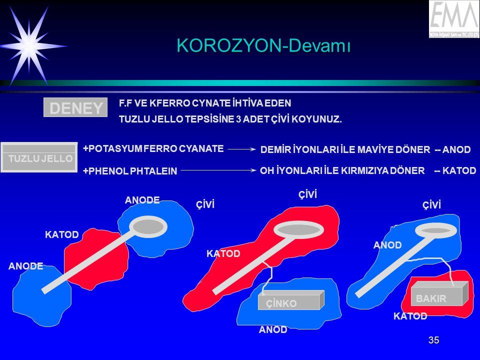 KOROZYON-Devamı DENEY F.F VE KFERRO CYNATE İHTİVA EDEN