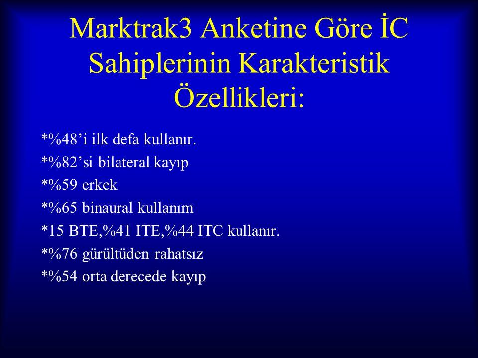 Marktrak3 Anketine Göre İC Sahiplerinin Karakteristik Özellikleri: