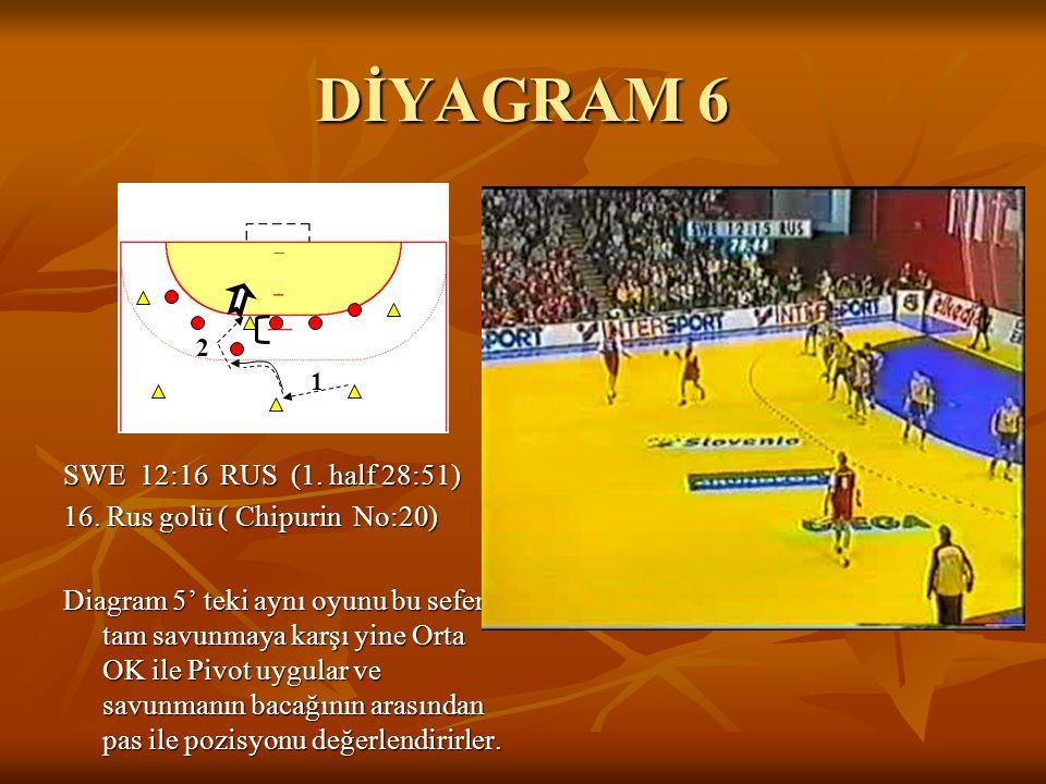 DİYAGRAM 6 2. 1.