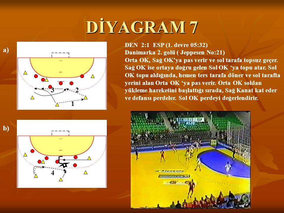 DİYAGRAM 7 a) 3 2 1 b) 4 DEN 2:1 ESP (1. devre 05:32)
