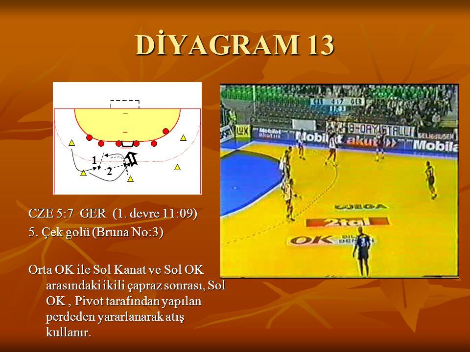 DİYAGRAM 13 1. 2.