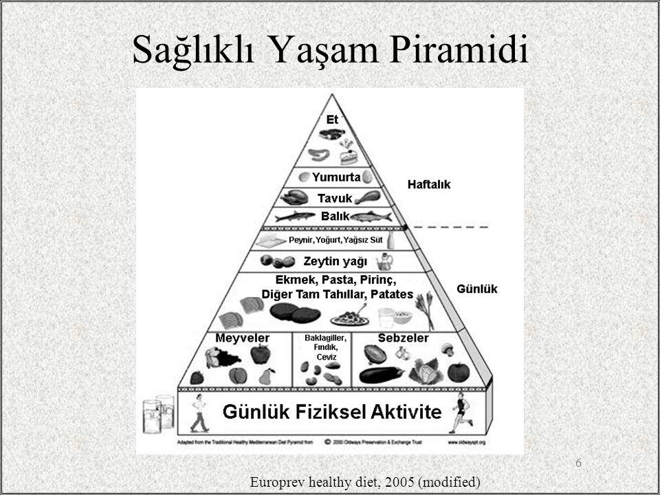 Sağlıklı Yaşam Piramidi