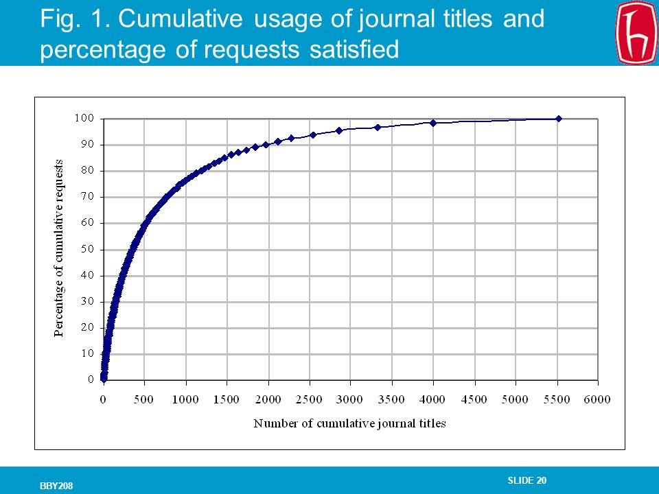 Fig. 1. Cumulative usage of journal titles and percentage of requests satisfied