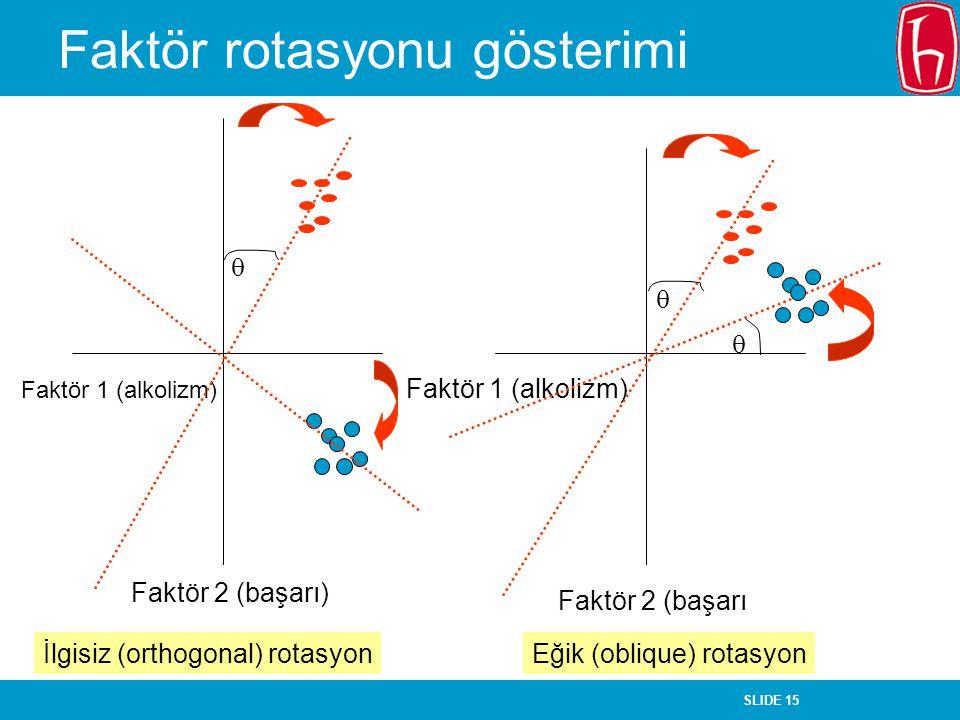 Faktör rotasyonu gösterimi