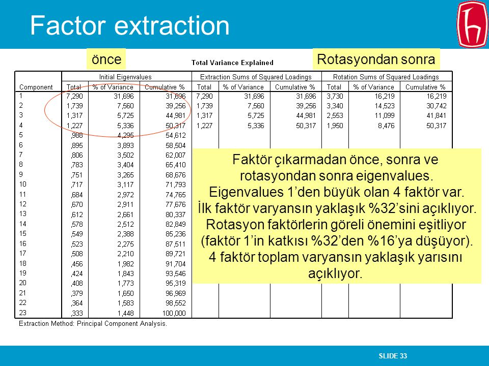 Factor extraction önce Rotasyondan sonra