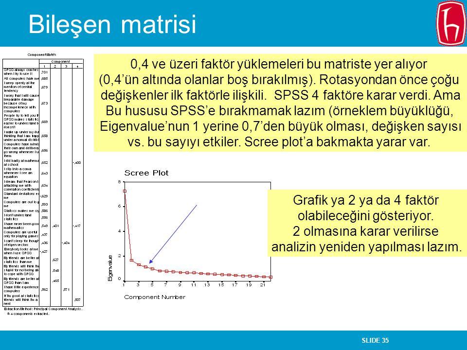 Bileşen matrisi 0,4 ve üzeri faktör yüklemeleri bu matriste yer alıyor