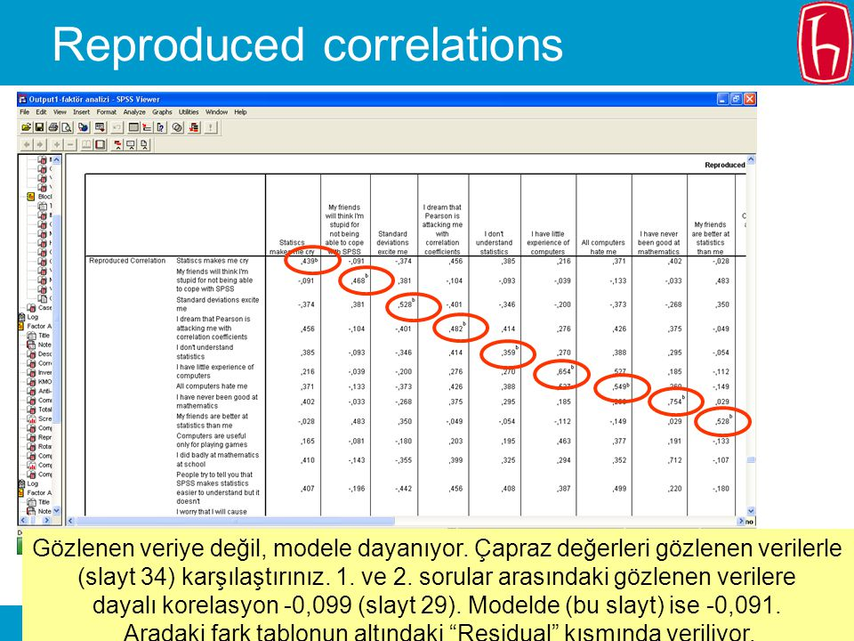 Reproduced correlations