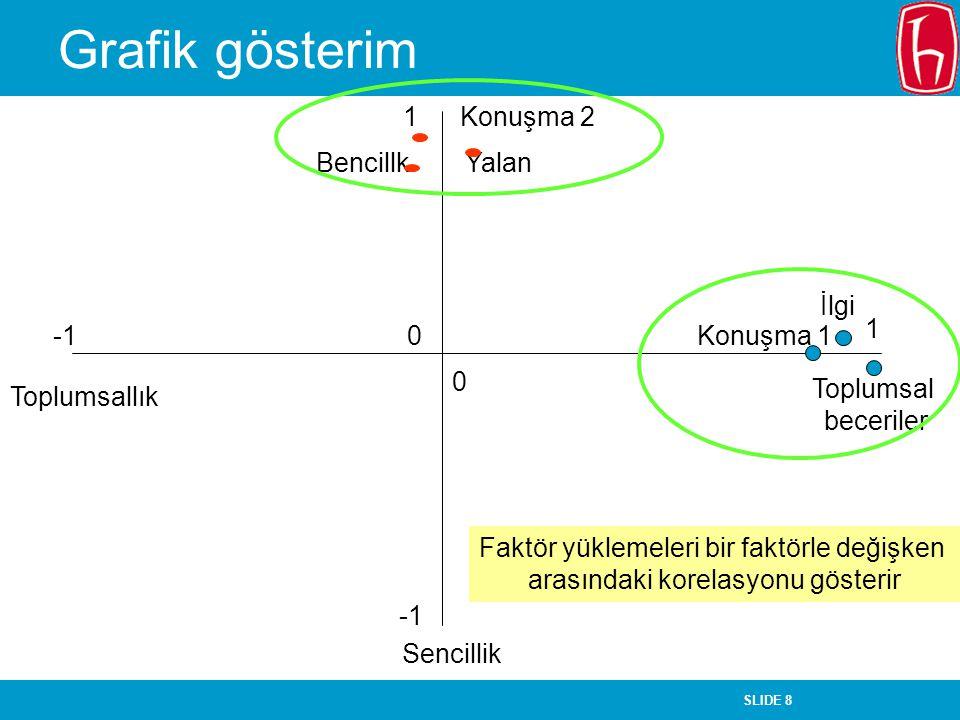 Grafik gösterim 1 Konuşma 2 Bencillk Yalan İlgi 1 -1 Konuşma 1