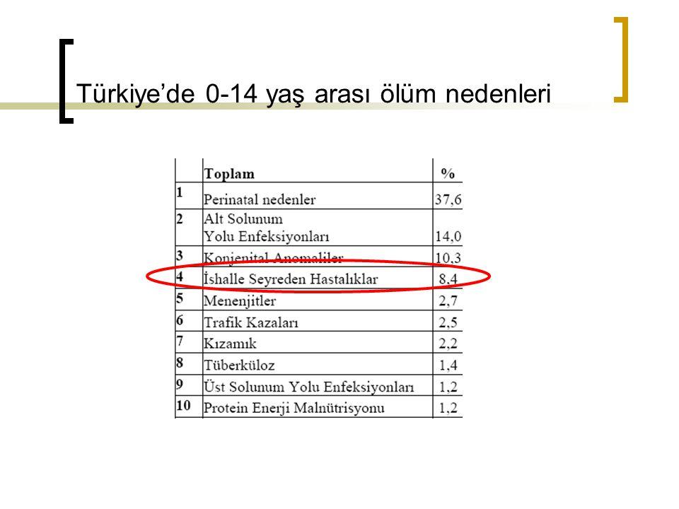 Türkiye'de 0-14 yaş arası ölüm nedenleri