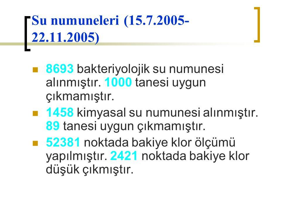 Su numuneleri (15.7.2005-22.11.2005) 8693 bakteriyolojik su numunesi alınmıştır. 1000 tanesi uygun çıkmamıştır.
