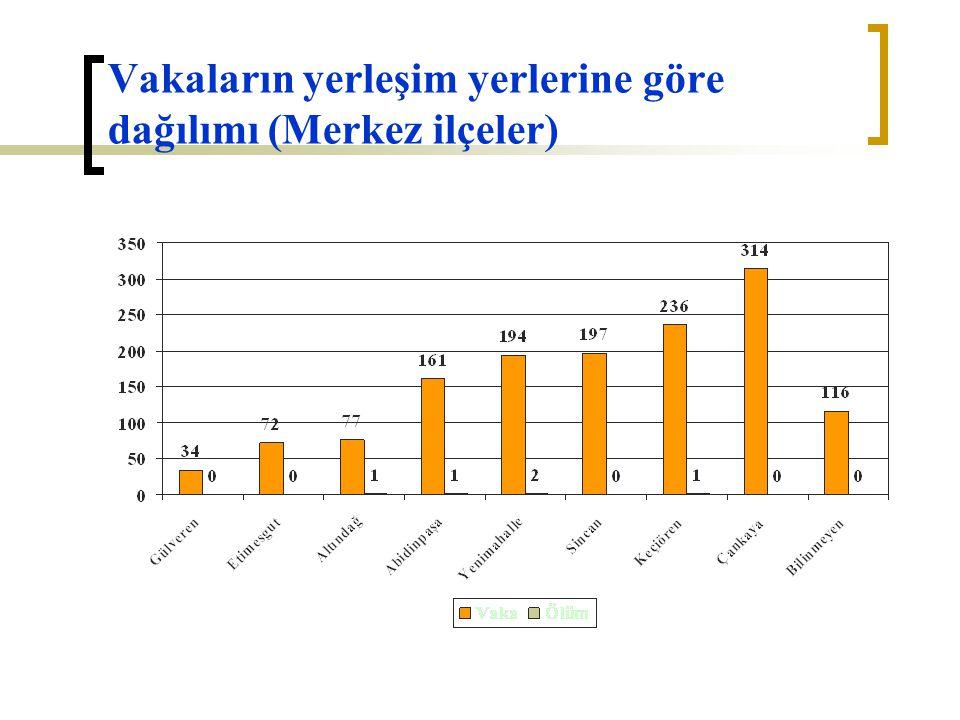 Vakaların yerleşim yerlerine göre dağılımı (Merkez ilçeler)